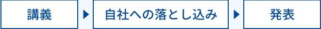 講義→自社への落とし込み→発表